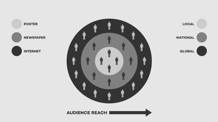 Graphic Design Audience Reach