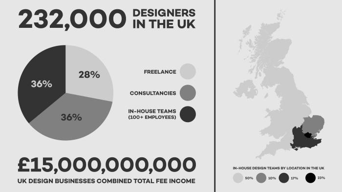 Slide 1 UK Design Statistics